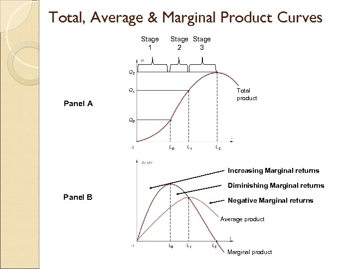 Total, Average & Marginal Product Curves Stage 1 Stage 2 3 Q 2 Q