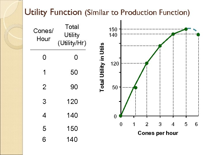 Utility Function (Similar to Production Function) Total Utility (Utility/Hr) 0 0 1 50 2