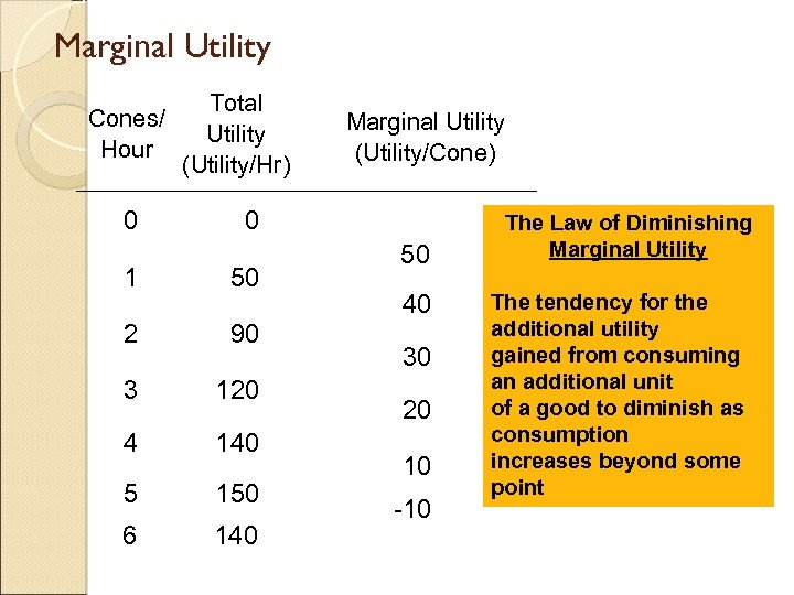 Marginal Utility Cones/ Hour 0 Total Utility (Utility/Hr) Marginal Utility (Utility/Cone) 0 1 50