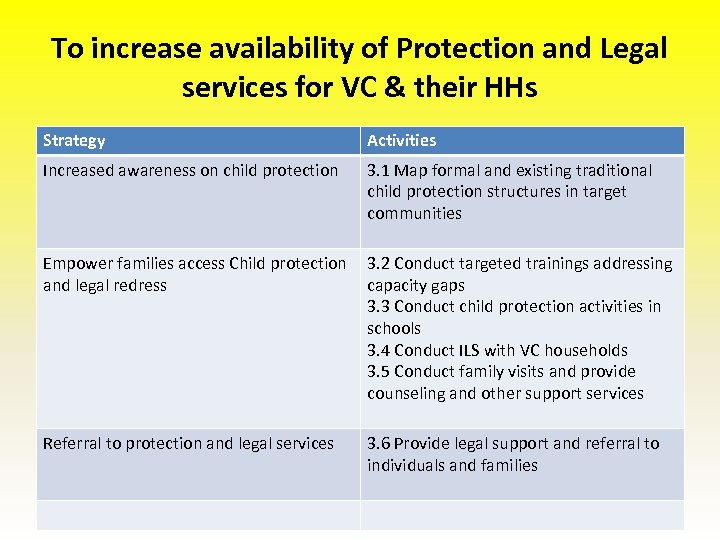 To increase availability of Protection and Legal services for VC & their HHs Strategy