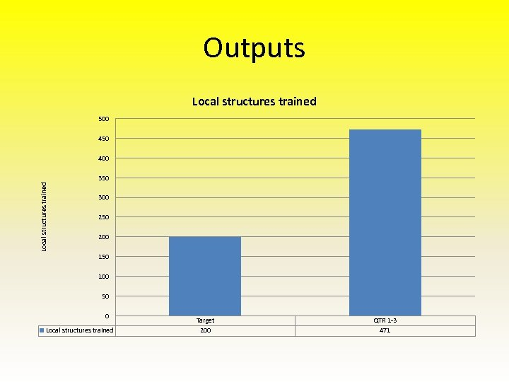 Outputs Local structures trained 500 450 400 Local structures trained 350 300 250 200