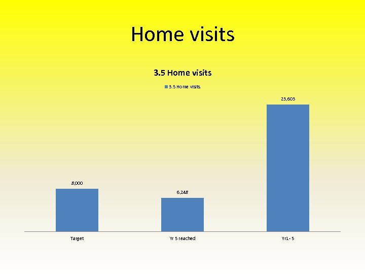 Home visits 3. 5 Home visits 23, 603 8, 000 6, 248 Target Yr
