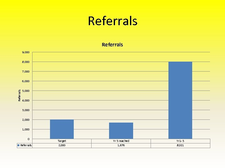 Referrals 9, 000 8, 000 7, 000 Referrals 6, 000 5, 000 4, 000