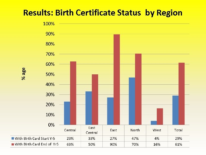 Results: Birth Certificate Status by Region
