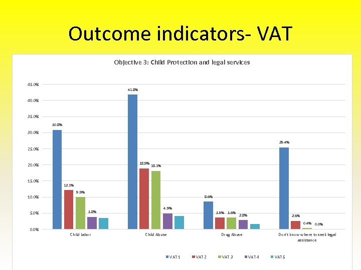 Outcome indicators- VAT Objective 3: Child Protection and legal services 45. 0% 41. 8%