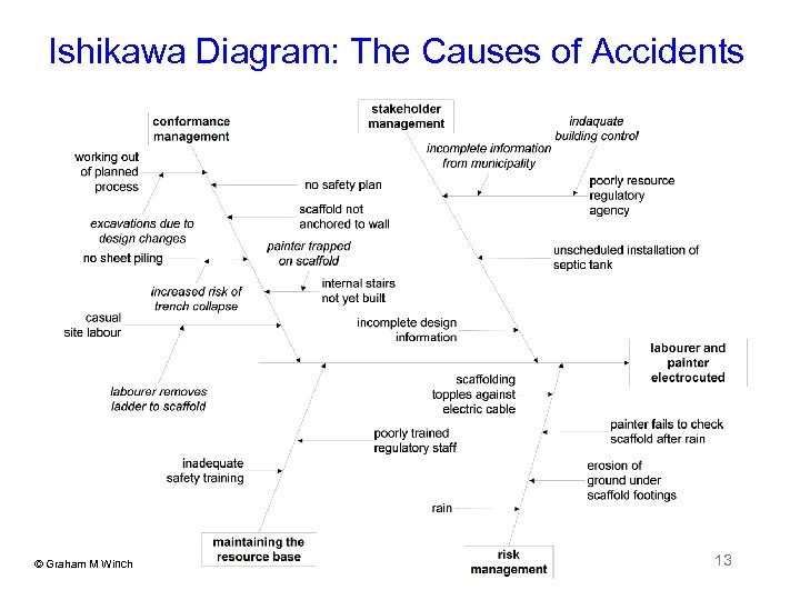 Ishikawa Diagram: The Causes of Accidents © Graham M Winch 13