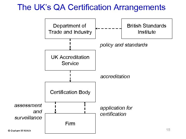 The UK's QA Certification Arrangements Department of Trade and Industry British Standards Institute policy