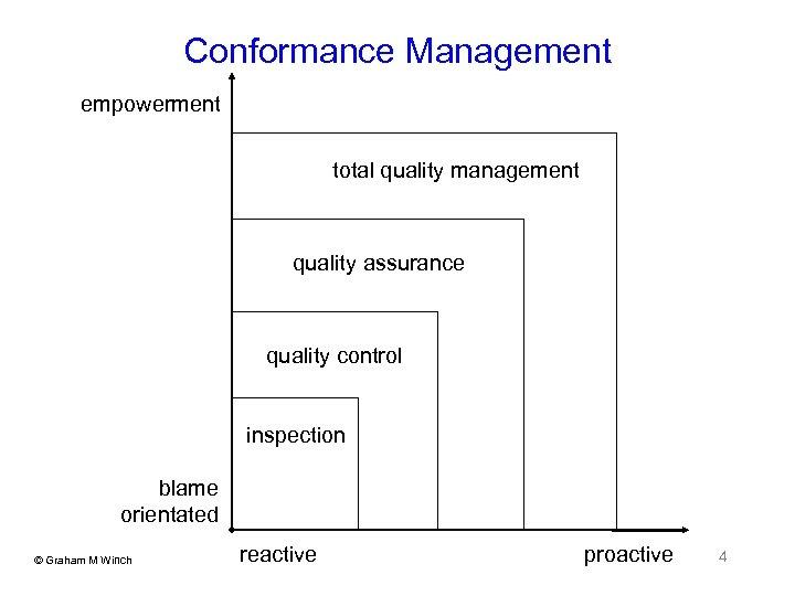 Conformance Management empowerment total quality management quality assurance quality control inspection blame orientated ©