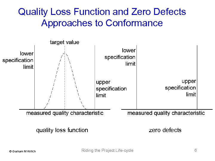 Quality Loss Function and Zero Defects Approaches to Conformance quality loss function © Graham