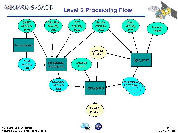 Level 2 Processing Flow QMET Ancillary Files Solar Flux Ancillary Data SST Ancillary Files