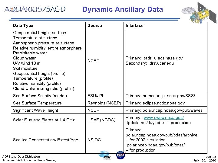 Dynamic Ancillary Data Type Source Interface Geopotential height, surface Temperature at surface Atmospheric pressure