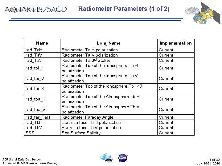 Radiometer Parameters (1 of 2) Name rad_Ta. H rad_Ta. V rad_Ta 3 rad_toi_H rad_toi_V