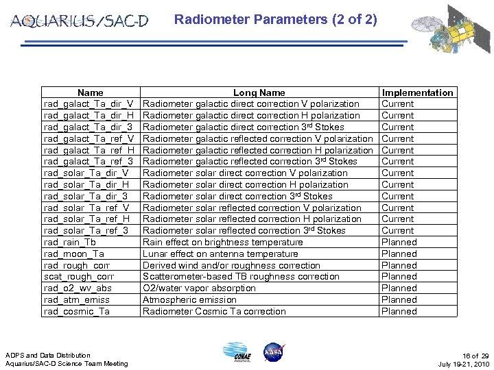 Radiometer Parameters (2 of 2) Name rad_galact_Ta_dir_V rad_galact_Ta_dir_H rad_galact_Ta_dir_3 rad_galact_Ta_ref_V rad_galact_Ta_ref_H rad_galact_Ta_ref_3 rad_solar_Ta_dir_V rad_solar_Ta_dir_H