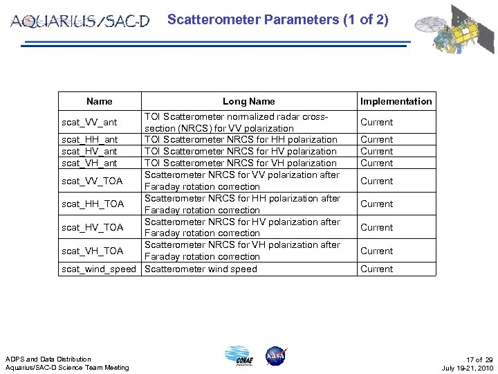 Scatterometer Parameters (1 of 2) Name Long Name TOI Scatterometer normalized radar crosssection (NRCS)