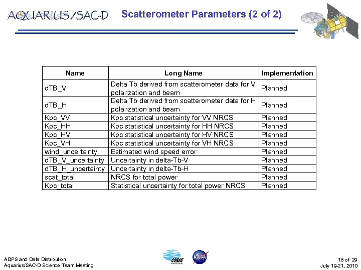 Scatterometer Parameters (2 of 2) Name Long Name Delta Tb derived from scatterometer data