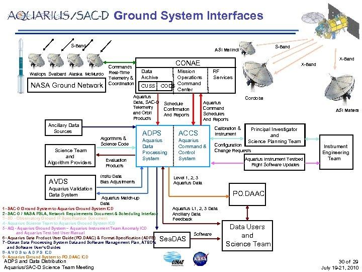 Ground System Interfaces S-Band Wallops Svalbard Alaska Mc. Murdo NASA Ground Network Commands Real-Time