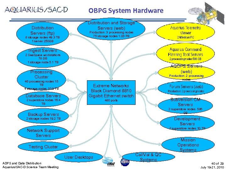 OBPG System Hardware Distribution Servers (ftp) 8 storage nodes 49. 3 TB 1 server