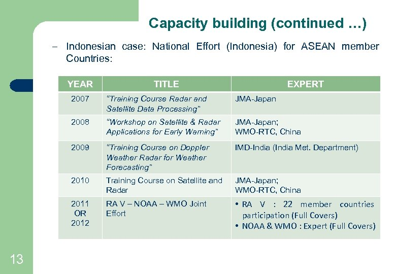 Capacity building (continued …) – Indonesian case: National Effort (Indonesia) for ASEAN member Countries: