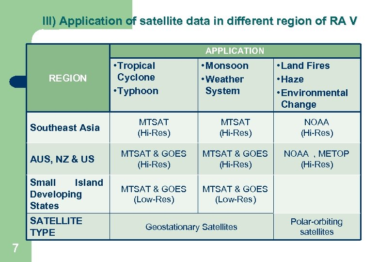 III) Application of satellite data in different region of RA V APPLICATION REGION •