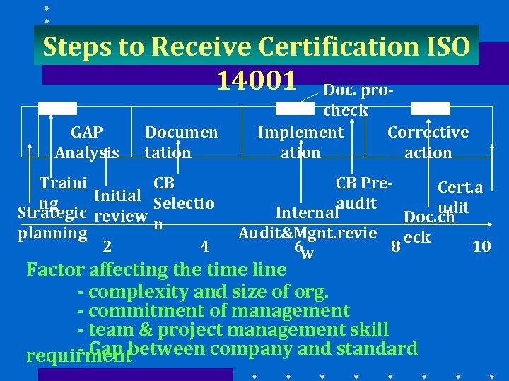 Steps to Receive Certification ISO 14001 Doc. pro. GAP Analysis Documen tation Traini CB