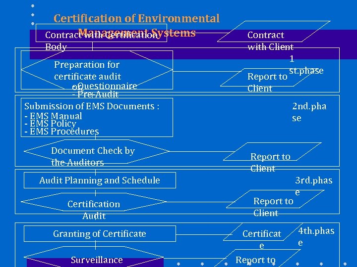 Certification of Environmental Management Systems Contract with Certification Body Preparation for certificate audit -