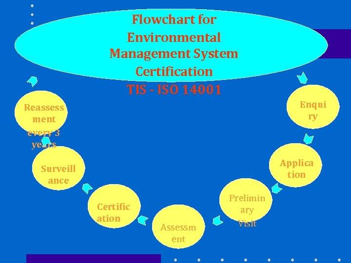 Flowchart for Environmental Management System Certification TIS - ISO 14001 Enqui ry Reassess ment