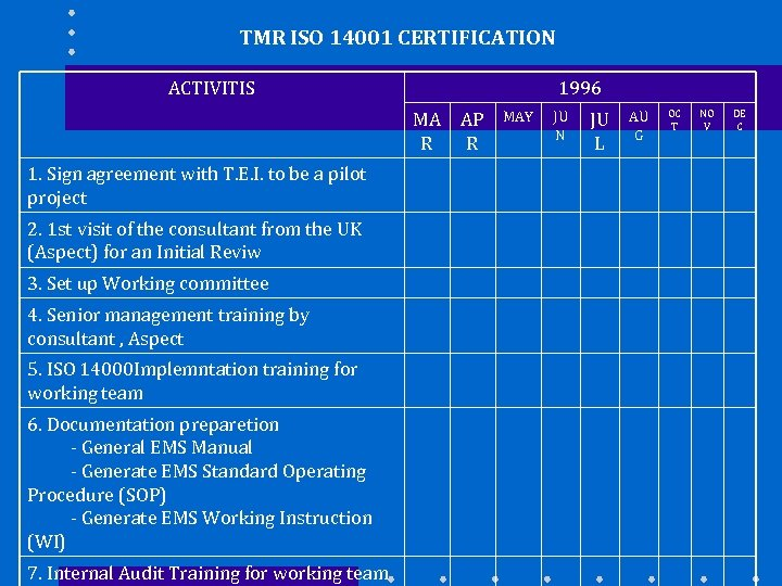 TMR ISO 14001 CERTIFICATION ACTIVITIS 1996 MA R 1. Sign agreement with T. E.