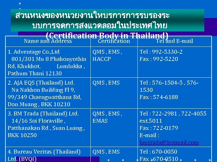 สวนหนงของหนวยงานใหบรการการรบรองระ บบการจดการสงแวดลอมในประเทศไทย (Certification Body in Thailand) Name and Address Certification Tel and E-mail 1.