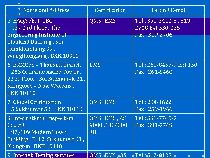 Name and Address 5. EAQA /EIT-CBO 487 3 rd Floor , The Engineering Institute