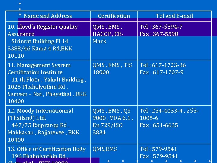 Name and Address Certification Tel and E-mail 10. Lloyd's Register Quality Assurance Sirinrat Building
