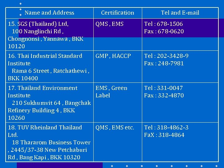 Name and Address Certification Tel and E-mail 15. SGS (Thailand) Ltd, 100 Nanglinchi Rd