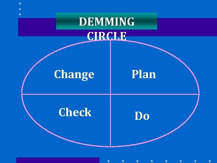DEMMING CIRCLE Change Plan Check Do
