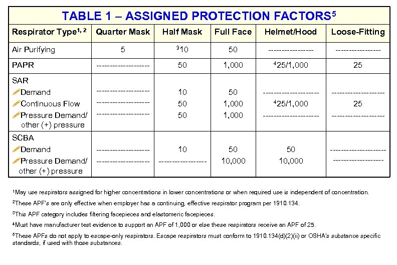 TABLE 1 – ASSIGNED PROTECTION FACTORS 5 Respirator Type 1, 2 Quarter Mask Half