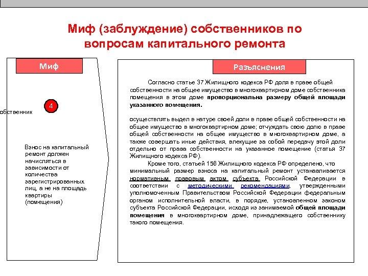 Миф (заблуждение) собственников по вопросам капитального ремонта Миф обственник 4 Взнос на капитальный ремонт