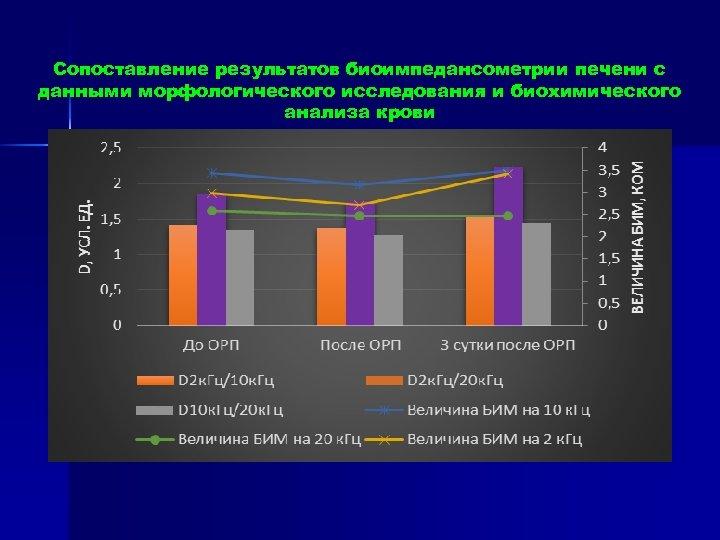 Сопоставление результатов биоимпедансометрии печени с данными морфологического исследования и биохимического анализа крови