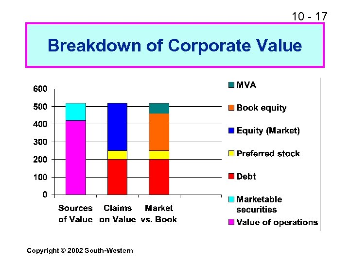 10 - 17 Breakdown of Corporate Value Copyright © 2002 South-Western