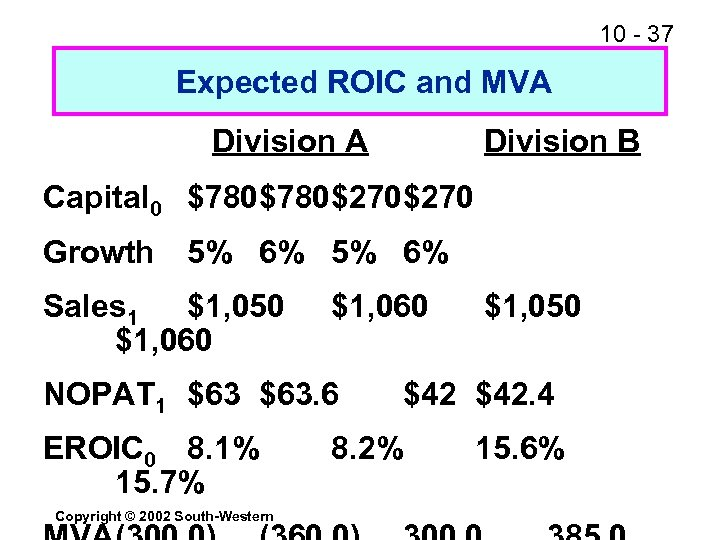 10 - 37 Expected ROIC and MVA Division B Capital 0 $780$270 Growth 5%