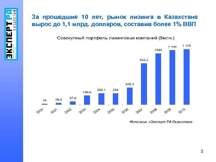 За прошедшие 10 лет, рынок лизинга в Казахстане вырос до 1, 1 млрд. долларов,