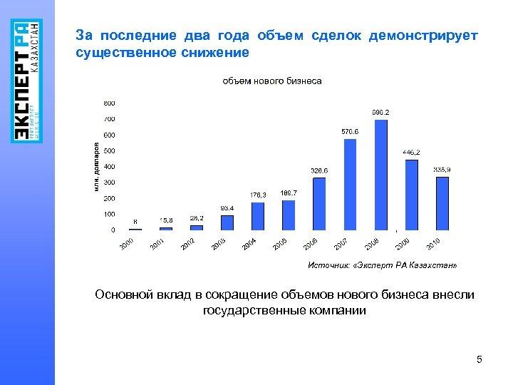За последние два года объем сделок демонстрирует существенное снижение Источник: «Эксперт РА Казахстан» Основной