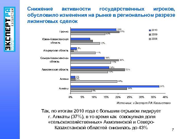 Снижение активности государственных игроков, обусловило изменения на рынке в региональном разрезе лизинговых сделок Источник: