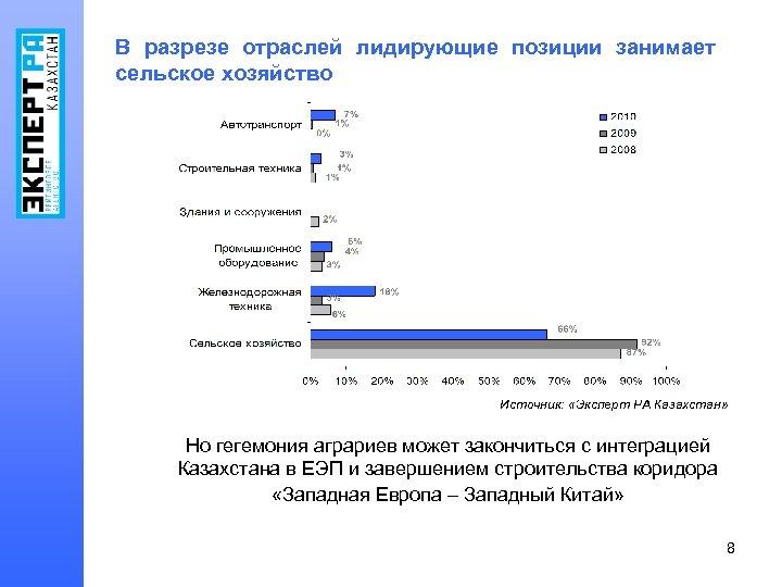 В разрезе отраслей лидирующие позиции занимает сельское хозяйство Источник: «Эксперт РА Казахстан» Но гегемония