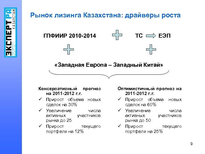 Рынок лизинга Казахстана: драйверы роста ГПФИИР 2010 -2014 ТС ЕЭП «Западная Европа – Западный