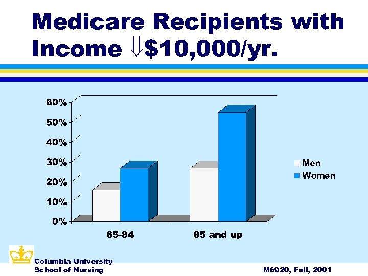 Medicare Recipients with Income $10, 000/yr. Columbia University School of Nursing M 6920, Fall,