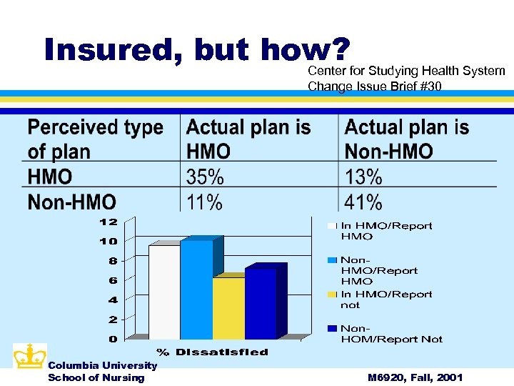 Insured, but how? for Studying Health System Center Change Issue Brief #30 Columbia University