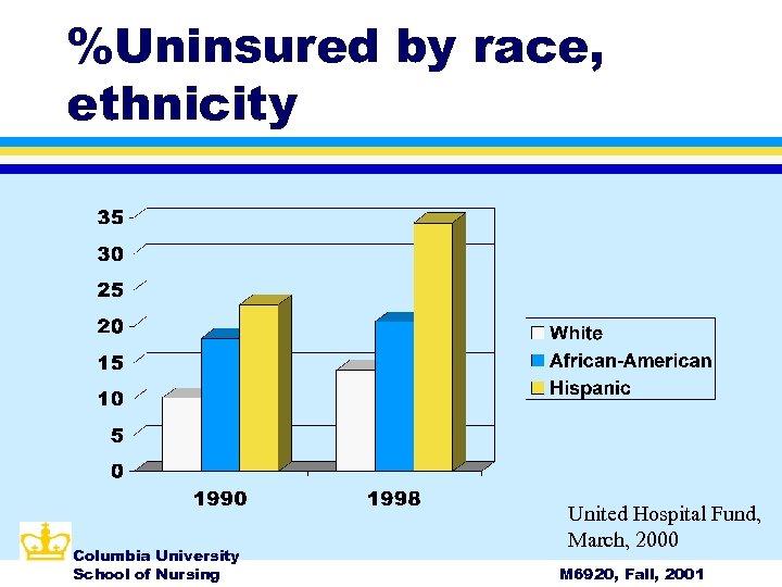 %Uninsured by race, ethnicity Columbia University School of Nursing United Hospital Fund, March, 2000