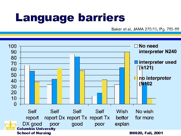 Language barriers Baker et al, JAMA 275: 10, Pg. 783 -88 Columbia University School