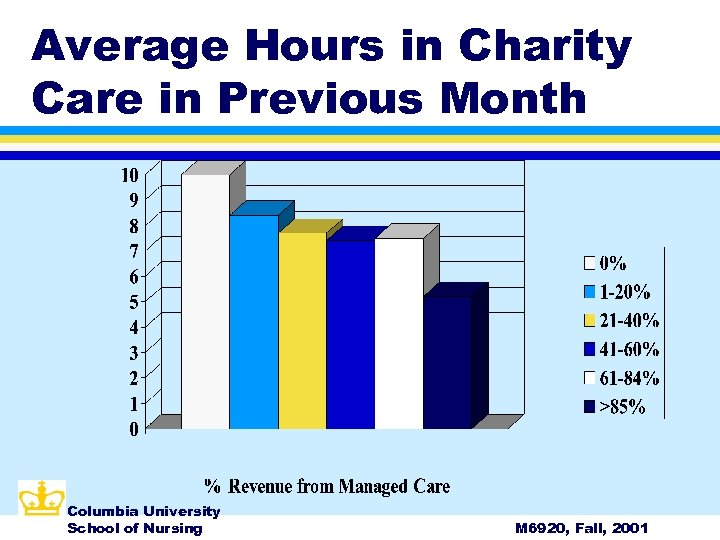 Average Hours in Charity Care in Previous Month Columbia University School of Nursing M
