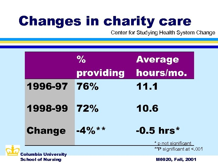 Changes in charity care Center for Studying Health System Change Columbia University School of
