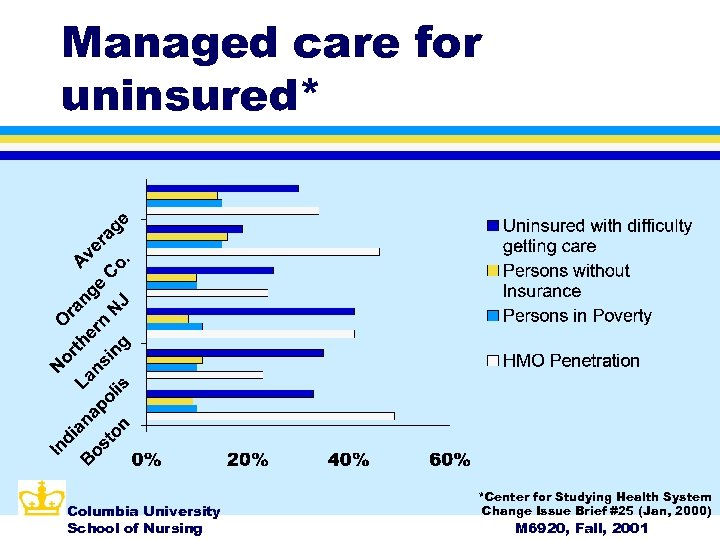 Managed care for uninsured* Columbia University School of Nursing *Center for Studying Health System