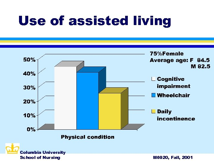 Use of assisted living 75%Female Average age: F 84. 5 M 82. 5 Columbia